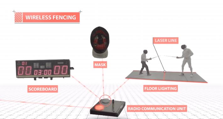 Esgrima inalámbrica: La tecnología que liberó a los deportistas