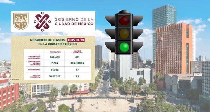 Semáforo verde para la CDMX por Covid-19 a partir del 18 de octubre